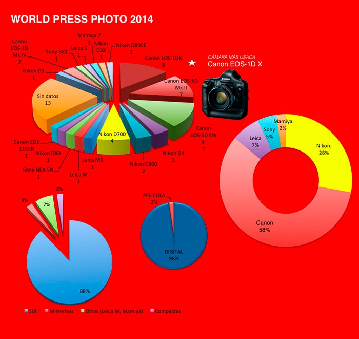 World Press Photo 2014 - Statistica utilizzo fotocamere