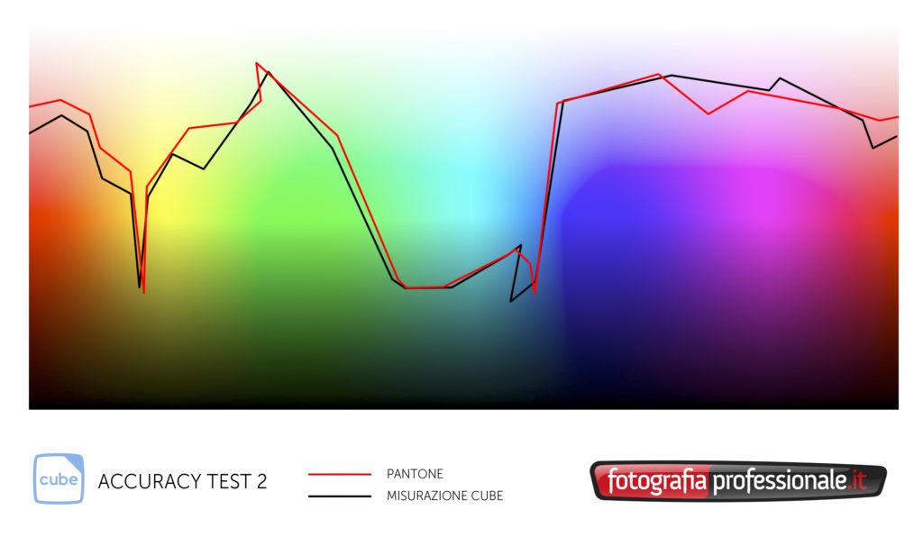 Accuracy test 2: un giro nello lo spazio (colore)