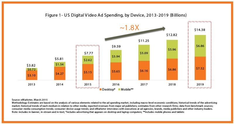 Crescita potenziale dei video, eMarketer 2015