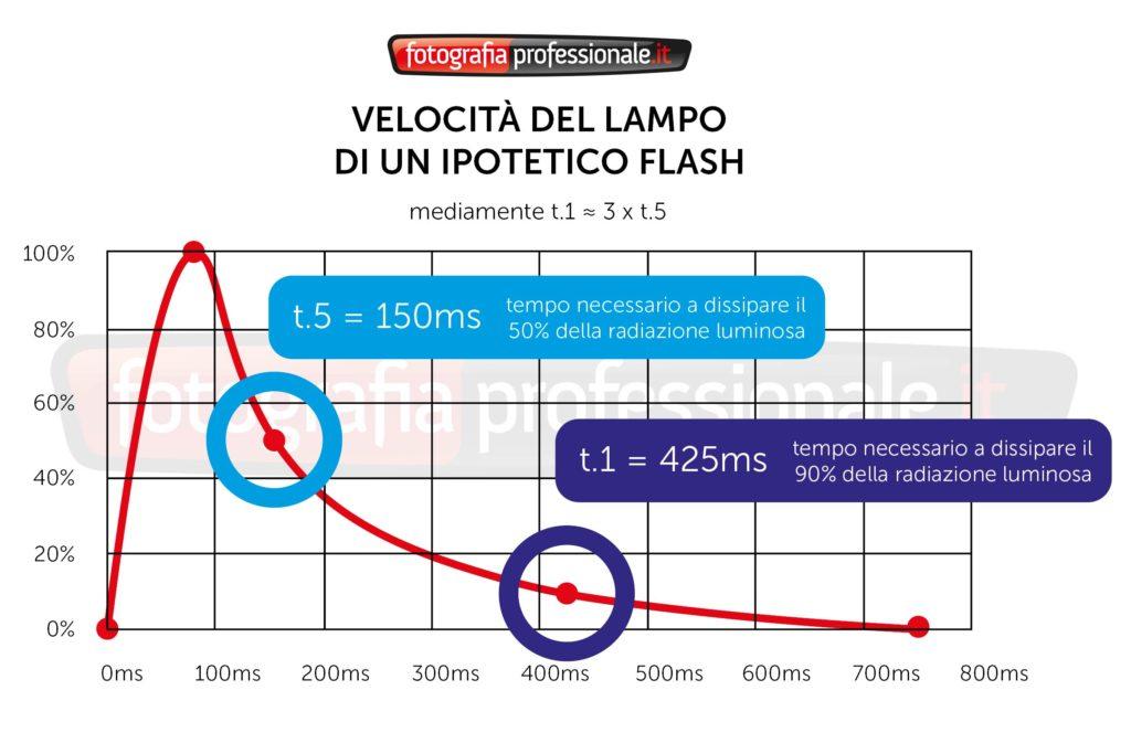 Velocità del Lampo Flash